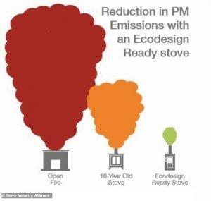 Eco 2022 SIA stove comparison